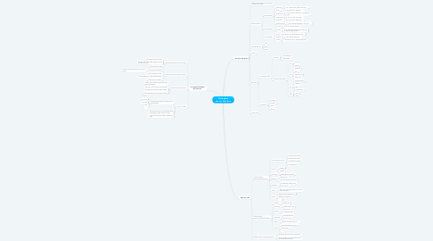 Mind Map: Tổng quan văn học Việt Nam