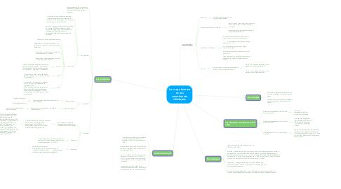 Mind Map: Le corps humain et ses constituants chimiques