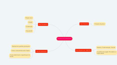 Mind Map: Processo de Conhecimento