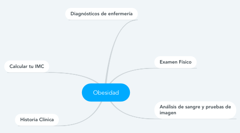 Mind Map: Obesidad
