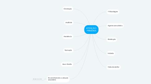 Mind Map: ATENÇÃO  PRIMÁRIA