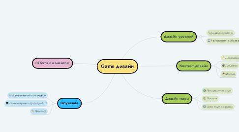 Mind Map: Game дизайн