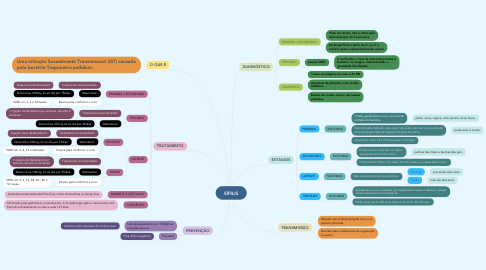 Mind Map: SÍFILIS
