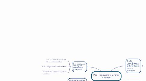 Mind Map: Pós - Positivismo e Direitos humanos