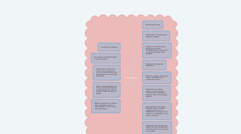 Mind Map: Competência