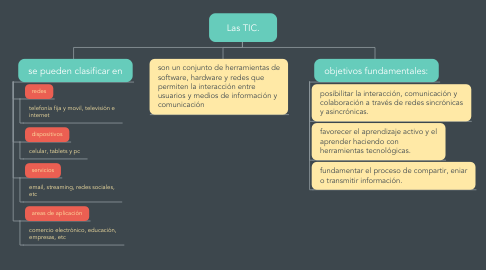 Mind Map: Las TIC.