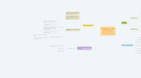 Mind Map: QUẢNG CÁO TRÊN SHOPEE (Buổi 3 Kinh doanh thành công trên Shopee)