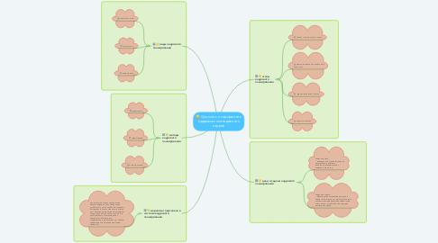 Mind Map: Сущность и содержание кадрового планирования кадров