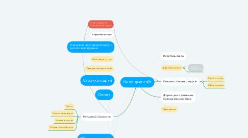 Mind Map: На лендинг-сайт