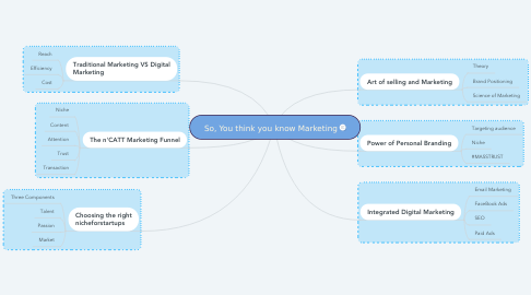 Mind Map: So, You think you know Marketing