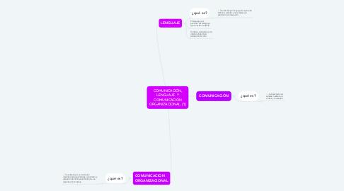 Mind Map: COMUNICACIÓN, LENGUAJE  Y COMUNICACIÓN ORGANIZACIONAL. (1)