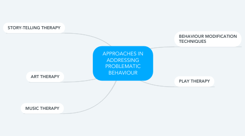 Mind Map: APPROACHES IN ADDRESSING PROBLEMATIC BEHAVIOUR