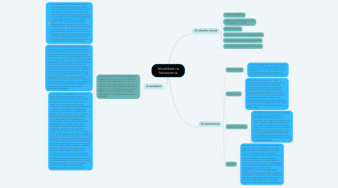 Mind Map: Sexualidade na Adolescência