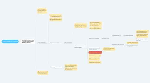 Mind Map: Fluxo Proposto On Demand