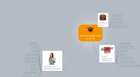 Mind Map: Studiemogelijkheden na 6STW