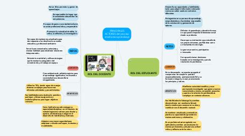 Mind Map: PRINCIPALES ACTORES del proceso enseñanza-aprendizaje