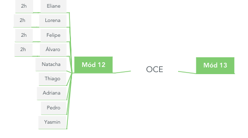 Mind Map: OCE