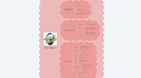 Mind Map: Comércio Internacional e Blocos Regionais