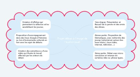 Mind Map: Projet débat à l'image de l'audio-visuel