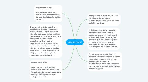 Mind Map: HABEAS DATAS