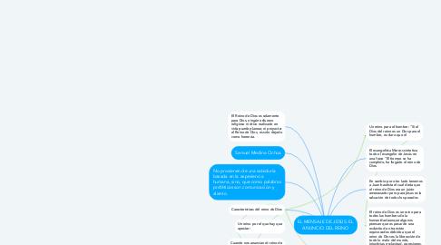 Mind Map: EL MENSAJE DE JESÚS: EL ANUNCIO DEL REINO