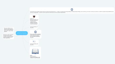 Mind Map: Cambios en la práctica docente por la pandemia