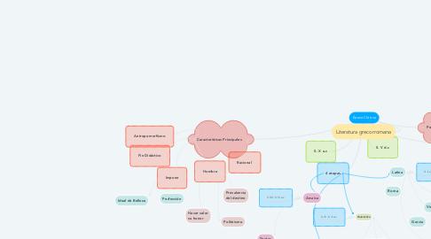 Mind Map: Época Clásica