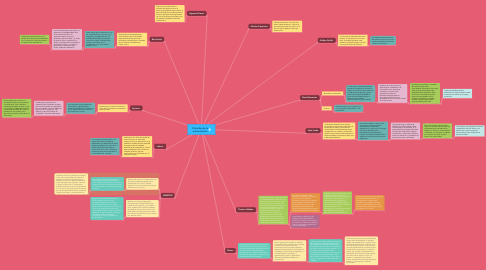 Mind Map: Filósofos de la mecanización