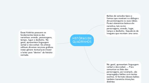 Mind Map: HISTÓRIAS EM QUADRINHOS