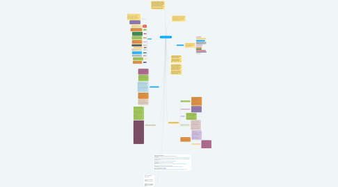 Mind Map: La Psicología de la Gestalt