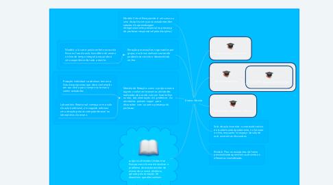 Mind Map: Ensino Hibrido