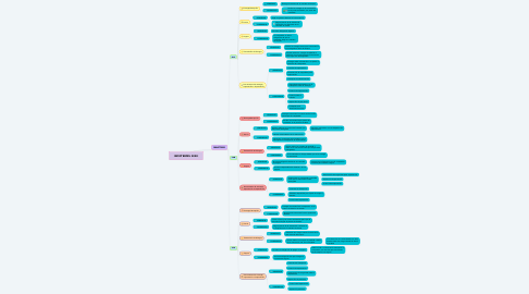 Mind Map: INCOTERMS 2020