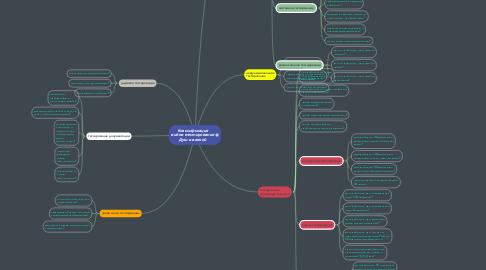 Mind Map: Классификация видов тестирования Душ в ванной