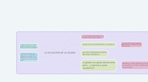 Mind Map: LA VOCACIÓN DE LA IGLESIA