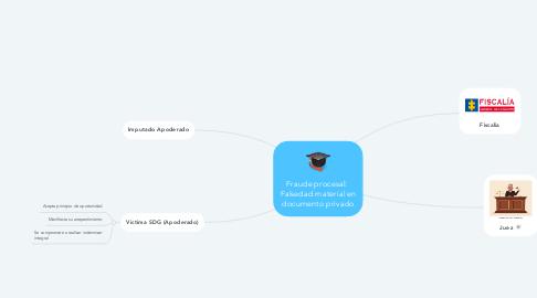 Mind Map: Fraude procesal:  Falsedad material en documento privado
