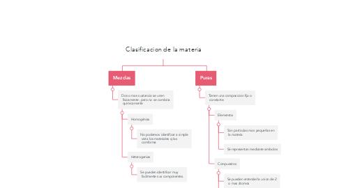 Mind Map: Clasificacion de la materia