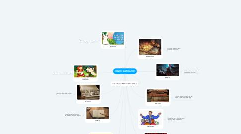 Mind Map: GÉNEROS LITERARIOS