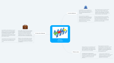 Mind Map: Etica y Sociedad
