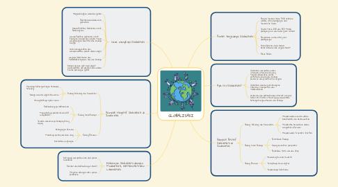 Mind Map: GLOBALISASI