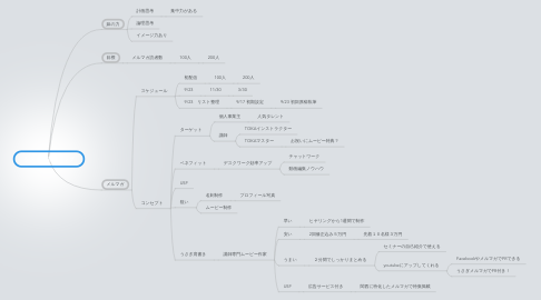 Mind Map: うさぎ影響力アップ