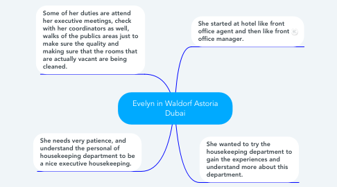 Mind Map: Evelyn in Waldorf Astoria Dubai