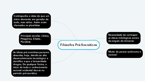 Mind Map: Filósofos Pré-Socráticos