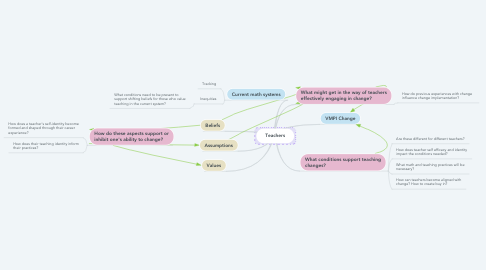 Mind Map: Teachers