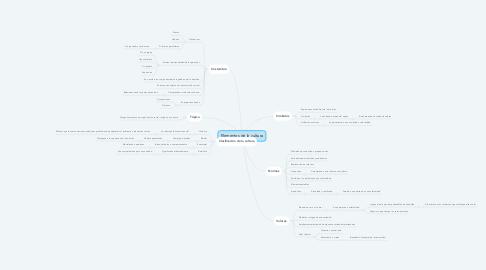 Mind Map: Elementos de la cultura
