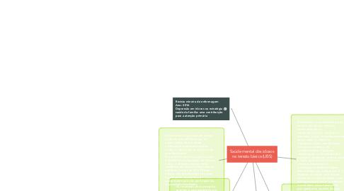 Mind Map: Saúde mental dos idosos na tensão básica (UBS)