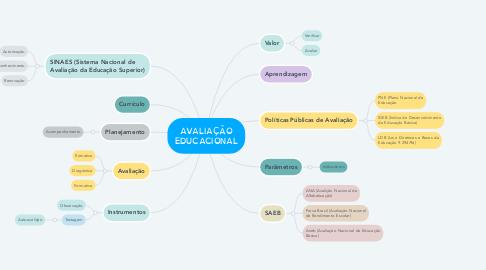 Mind Map: AVALIAÇÃO EDUCACIONAL