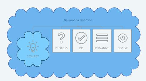 Mind Map: Neuropatia diabética