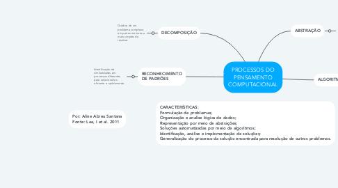 Mind Map: PROCESSOS DO PENSAMENTO COMPUTACIONAL