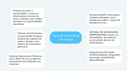 Mind Map: Tipos de Sistemas de Informação