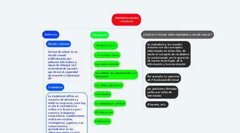 Mind Map: Ciudadanía y mundos virtuales (1)
